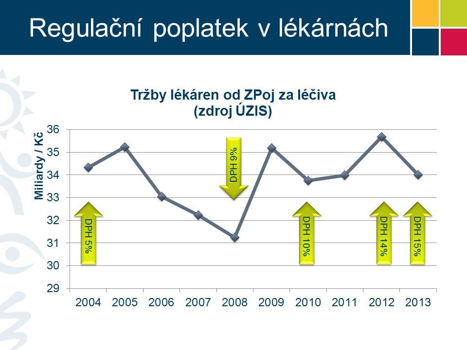 Regulační poplatek v lékárnách DPH 5% DPH 9% DPH 10% DPH 15% DPH 14%
