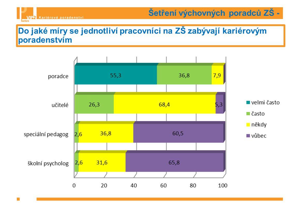 Šetření výchovných poradců ZŠ - Problémy v oblasti kariérového poradenství, které poradce řeší s žáky ZŠ