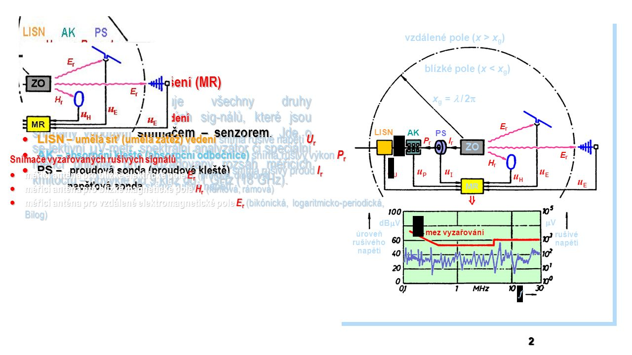 vzdálené pole (x > x g ) blízké pole (x < x g ) x g =  / 2  ZO PS AK LISN MR UrUr PrPr IrIr ErEr HrHr ErEr uUuU uPuP uIuI uHuH uEuE uEuE mez vyzařování rušivé napětí úroveň rušivého napětí dB  V VV f 2 Měřič rušení (MR) měří a vyhodnocuje všechny druhy elektromagnetických rušivých sig-nálů, které jsou snímány vhodným snímačem – senzorem.