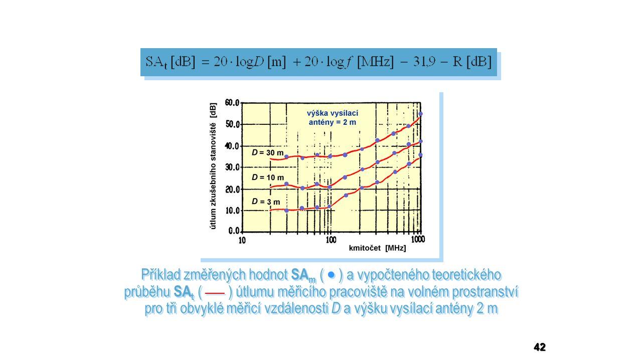42 Příklad změřených hodnot SA m (  ) a vypočteného teoretického průběhu SA t ( ___ ) útlumu měřicího pracoviště na volném prostranství pro tři obvyklé měřicí vzdálenosti D a výšku vysílací antény 2 m Příklad změřených hodnot SA m (  ) a vypočteného teoretického průběhu SA t ( ___ ) útlumu měřicího pracoviště na volném prostranství pro tři obvyklé měřicí vzdálenosti D a výšku vysílací antény 2 m