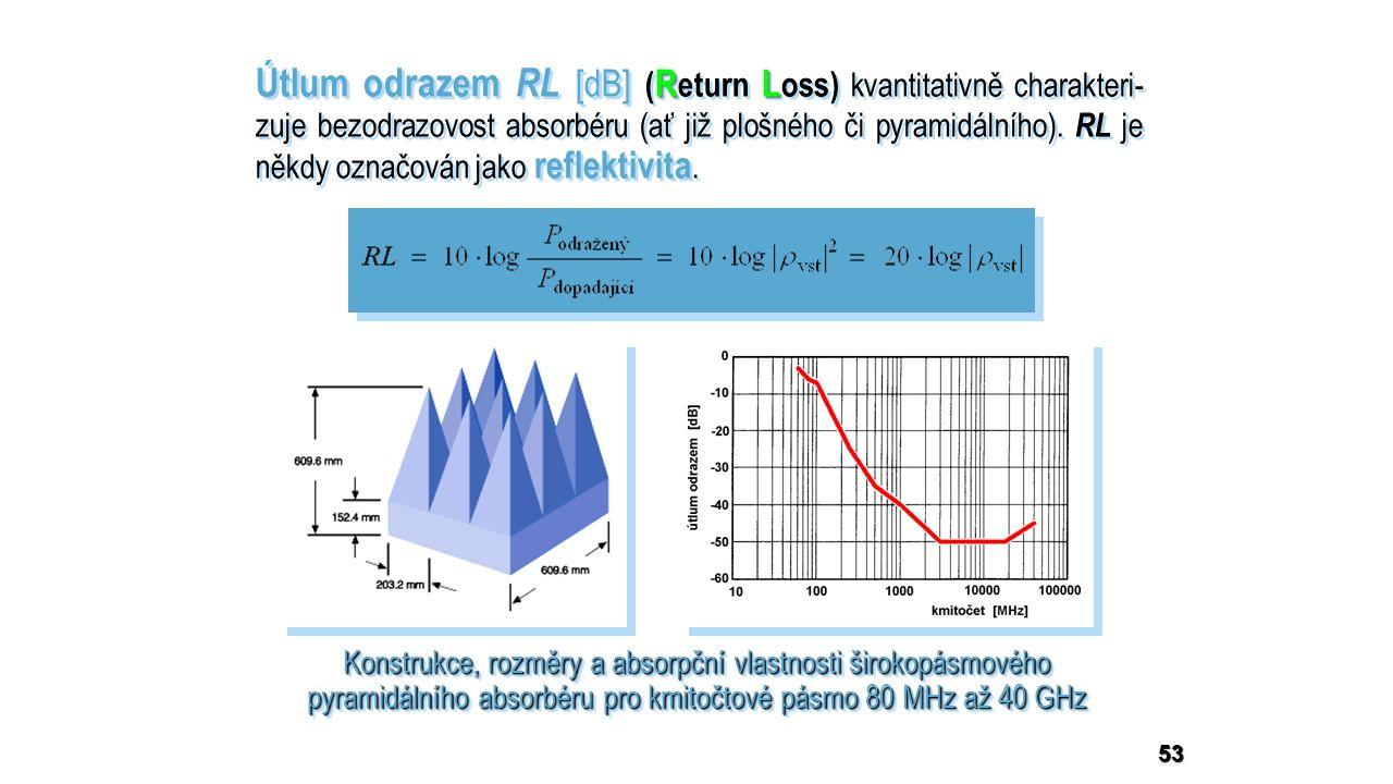 53 RL Útlum odrazem RL [dB] ( R eturn L oss) kvantitativně charakteri- zuje bezodrazovost absorbéru (ať již plošného či pyramidálního).