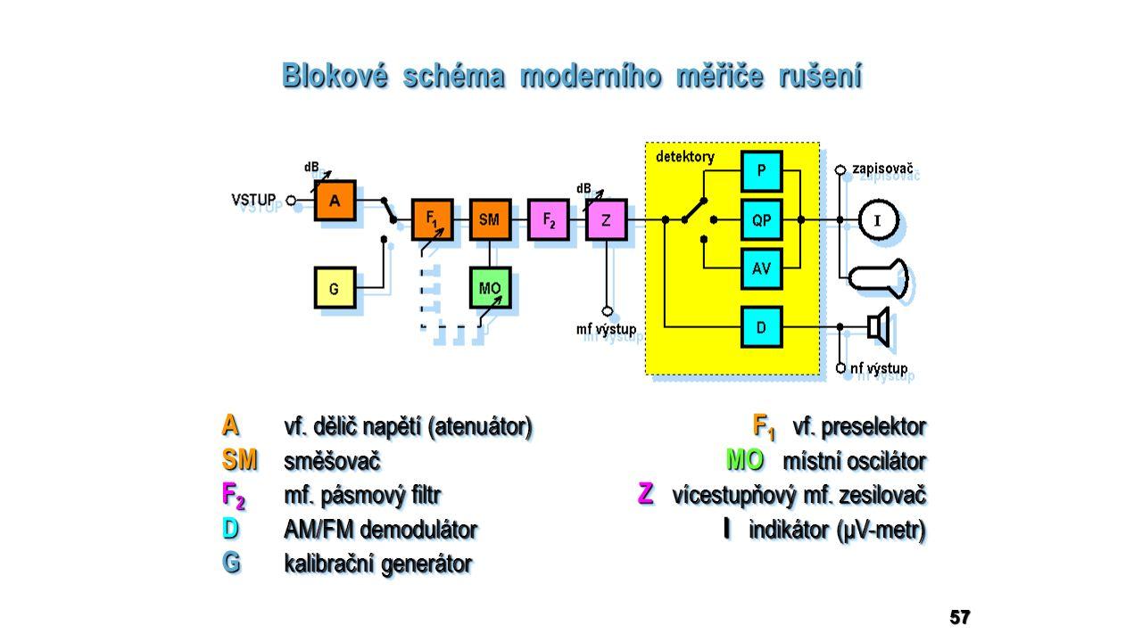 57 Blokové schéma moderního měřiče rušení A vf. dělič napětí (atenuátor) F 1 vf.
