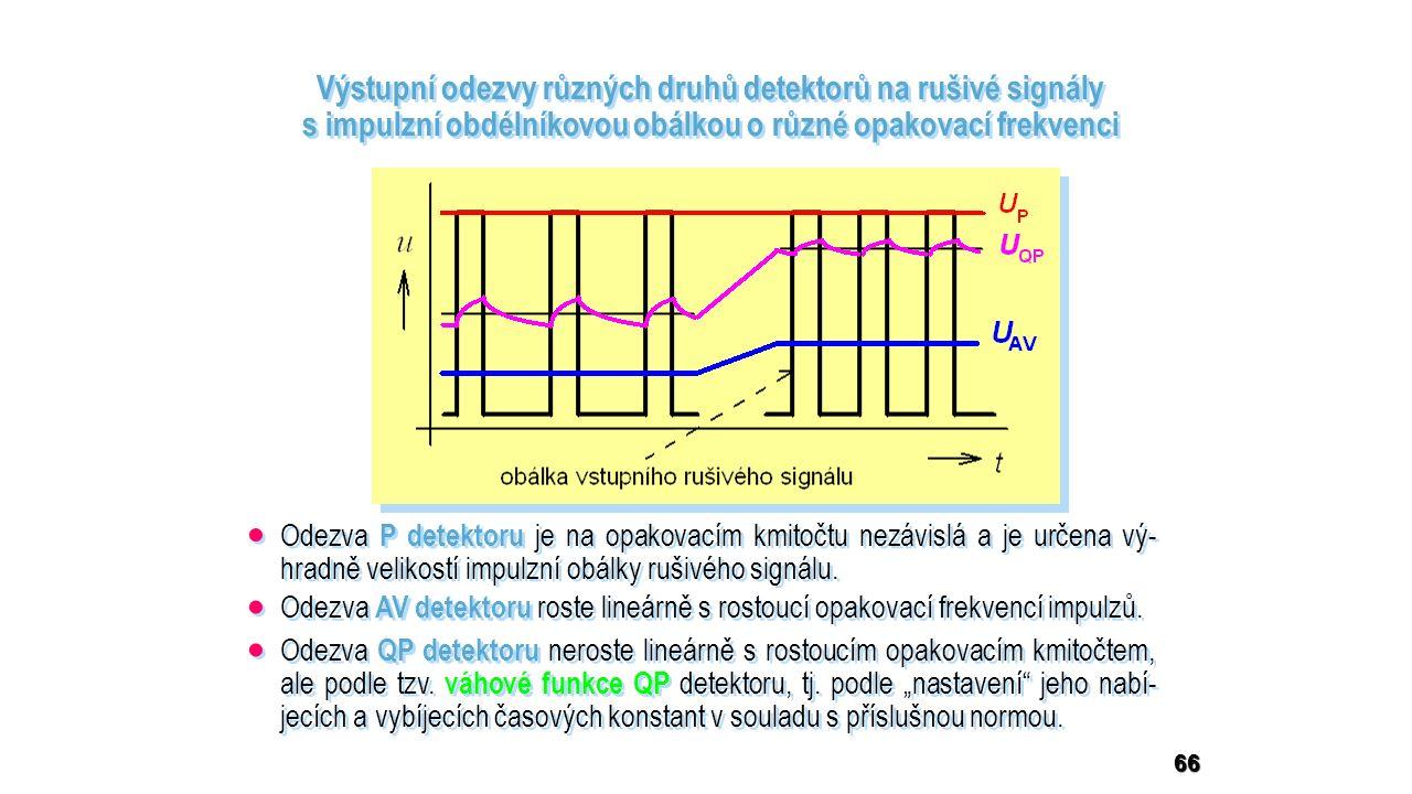 66 Výstupní odezvy různých druhů detektorů na rušivé signály s impulzní obdélníkovou obálkou o různé opakovací frekvenci  Odezva P detektoru je na opakovacím kmitočtu nezávislá a je určena vý- hradně velikostí impulzní obálky rušivého signálu.