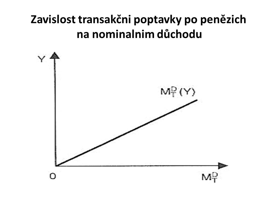Zavislost transakčni poptavky po penězich na nominalnim důchodu