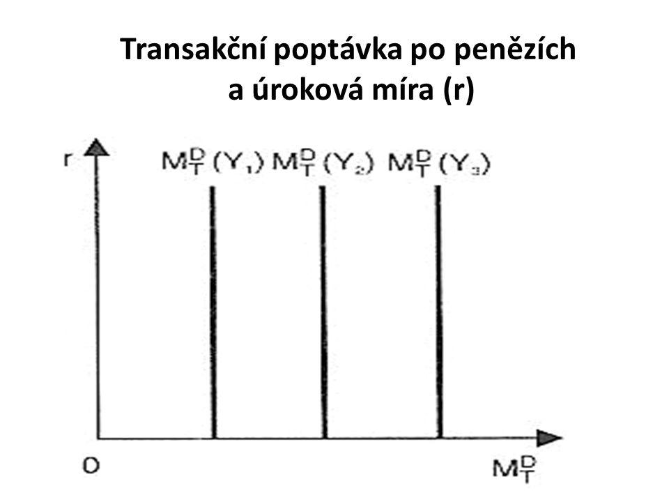 Transakční poptávka po penězích a úroková míra (r)