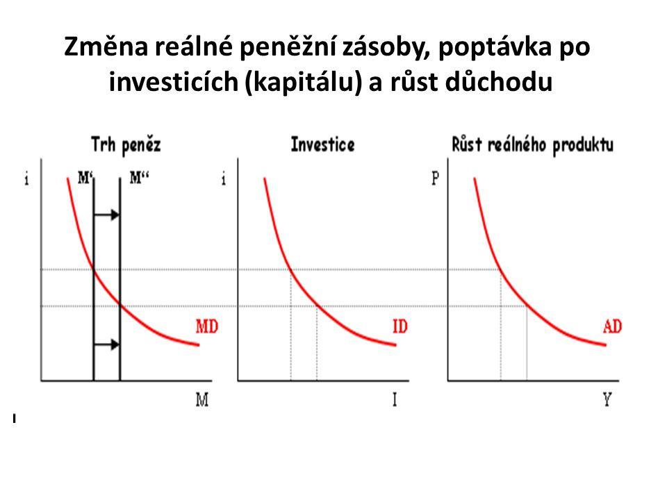 Změna reálné peněžní zásoby, poptávka po investicích (kapitálu) a růst důchodu