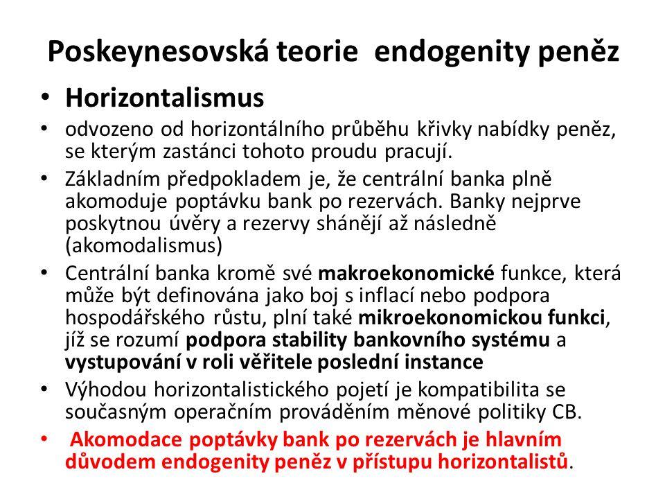 Poskeynesovská teorie endogenity peněz Horizontalismus odvozeno od horizontálního průběhu křivky nabídky peněz, se kterým zastánci tohoto proudu pracují.