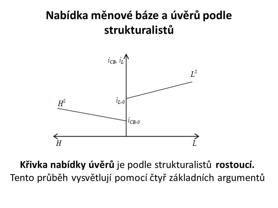Nabídka měnové báze a úvěrů podle strukturalistů Křivka nabídky úvěrů je podle strukturalistů rostoucí. Tento průběh vysvětlují pomocí čtyř základních