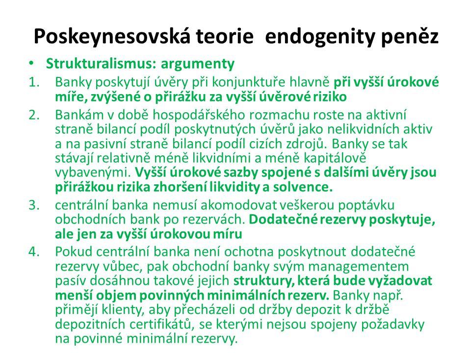 Poskeynesovská teorie endogenity peněz Strukturalismus: argumenty 1.Banky poskytují úvěry při konjunktuře hlavně při vyšší úrokové míře, zvýšené o při