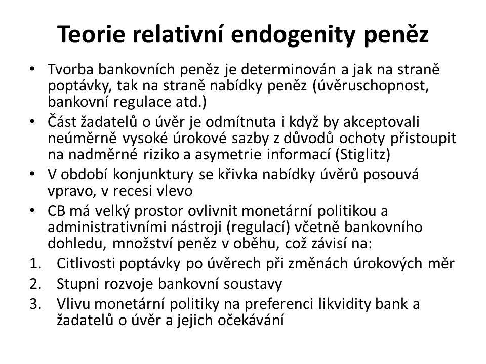 Teorie relativní endogenity peněz Tvorba bankovních peněz je determinován a jak na straně poptávky, tak na straně nabídky peněz (úvěruschopnost, bankovní regulace atd.) Část žadatelů o úvěr je odmítnuta i když by akceptovali neúměrně vysoké úrokové sazby z důvodů ochoty přistoupit na nadměrné riziko a asymetrie informací (Stiglitz) V období konjunktury se křivka nabídky úvěrů posouvá vpravo, v recesi vlevo CB má velký prostor ovlivnit monetární politikou a administrativními nástroji (regulací) včetně bankovního dohledu, množství peněz v oběhu, což závisí na: 1.Citlivosti poptávky po úvěrech při změnách úrokových měr 2.Stupni rozvoje bankovní soustavy 3.Vlivu monetární politiky na preferenci likvidity bank a žadatelů o úvěr a jejich očekávání