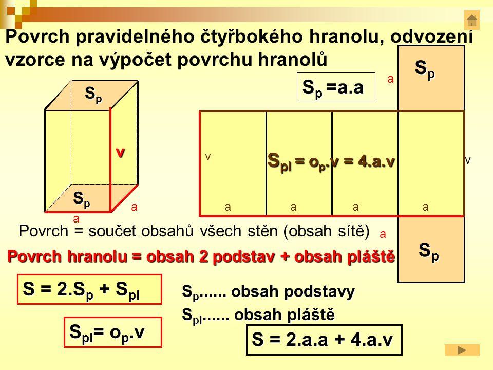 SpSpSpSp v SpSpSpSp Povrch pravidelného čtyřbokého hranolu, odvození vzorce na výpočet povrchu hranolů Povrch = součet obsahů všech stěn (obsah sítě) a a S = 2.S p + S pl S pl = o p.v S = 2.a.a + 4.a.v S pl......