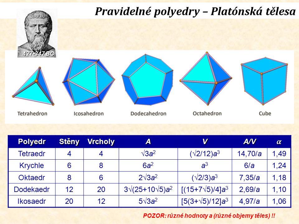 Pravidelné polyedry – Platónská tělesa PolyedrStěnyVrcholyAVA/Vα Tetraedr44√3a 2 (√2/12)a 3 14,70/a1,49 Krychle686a26a2 a3a3 6/a1,24 Oktaedr862√3a 2 (√2/3)a 3 7,35/a1,18 Dodekaedr12203√(25+10√5)a 2 [(15+7√5)/4]a 3 2,69/a1,10 Ikosaedr20125√3a 2 [5(3+√5)/12]a 3 4,97/a1,06 427-347 BC POZOR: různé hodnoty a (různé objemy těles) !!