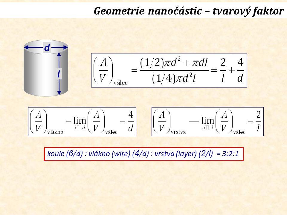 d l koule ( 6 /d) : vlákno (wire) ( 4 /d) : vrstva (layer) ( 2 / l ) = 3:2:1 Geometrie nanočástic – tvarový faktor