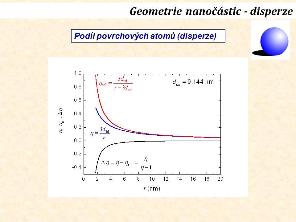 Geometrie nanočástic - disperze Podíl povrchových atomů (disperze)