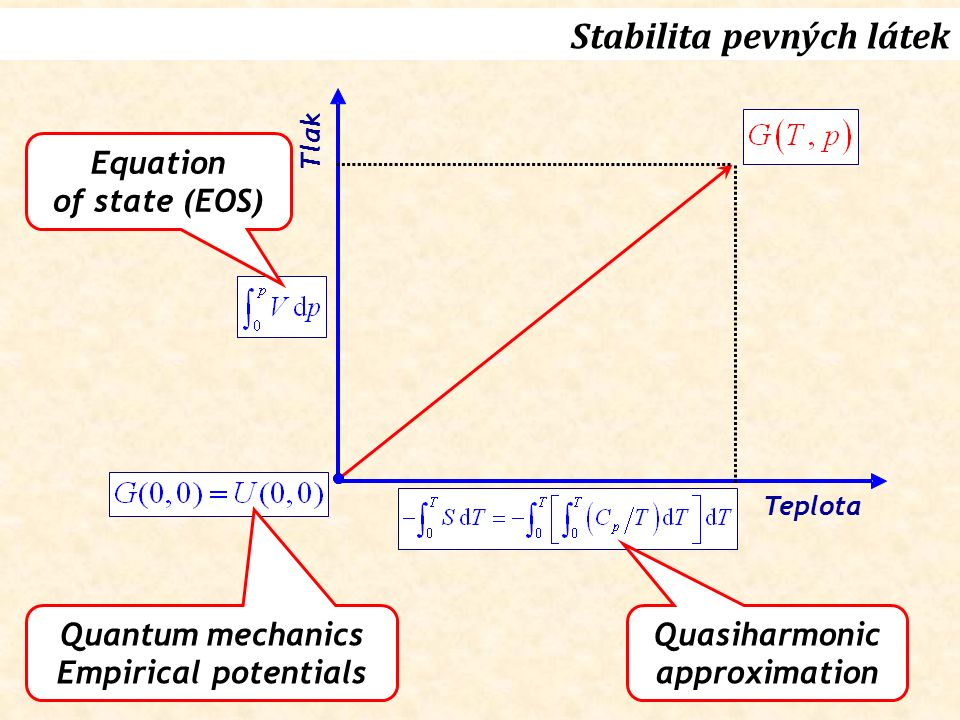 Stabilita pevných látek Quantum mechanics Empirical potentials Tlak Teplota Quasiharmonic approximation Equation of state (EOS)