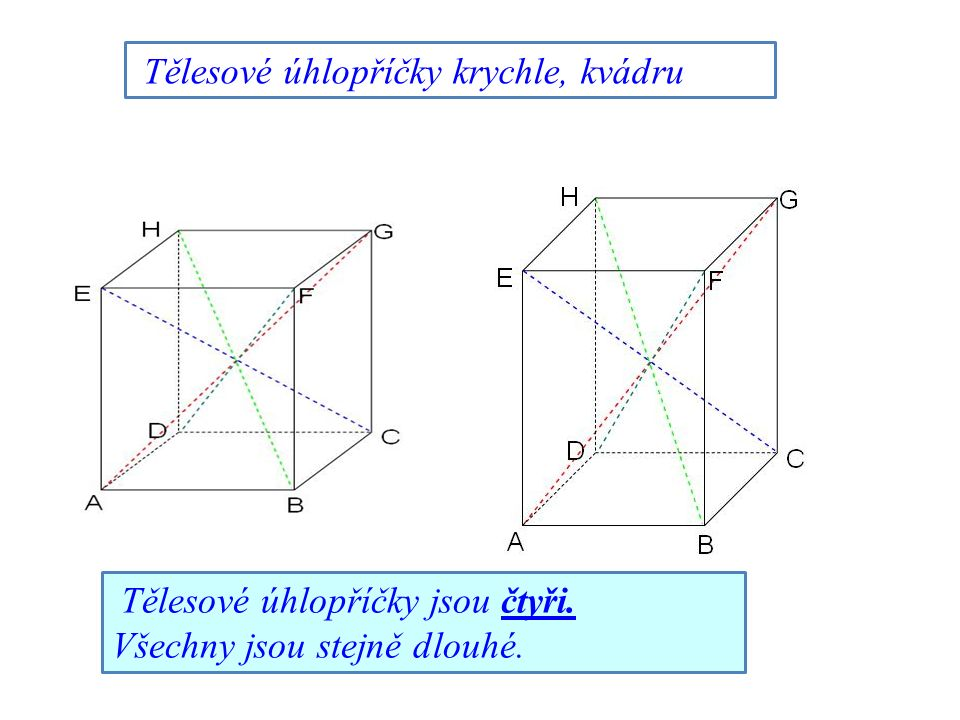 Tělesové úhlopříčky krychle, kvádru Tělesové úhlopříčky jsou čtyři. Všechny jsou stejně dlouhé.