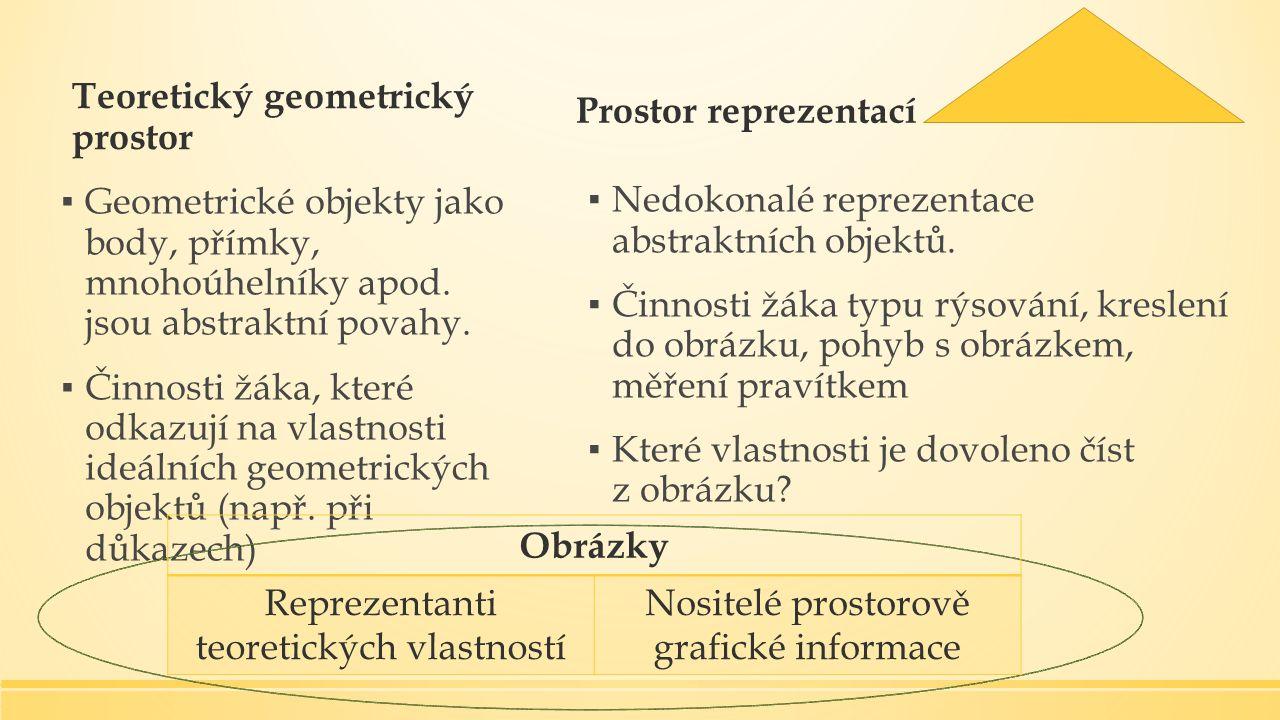 Teoretický geometrický prostor ▪ Geometrické objekty jako body, přímky, mnohoúhelníky apod.