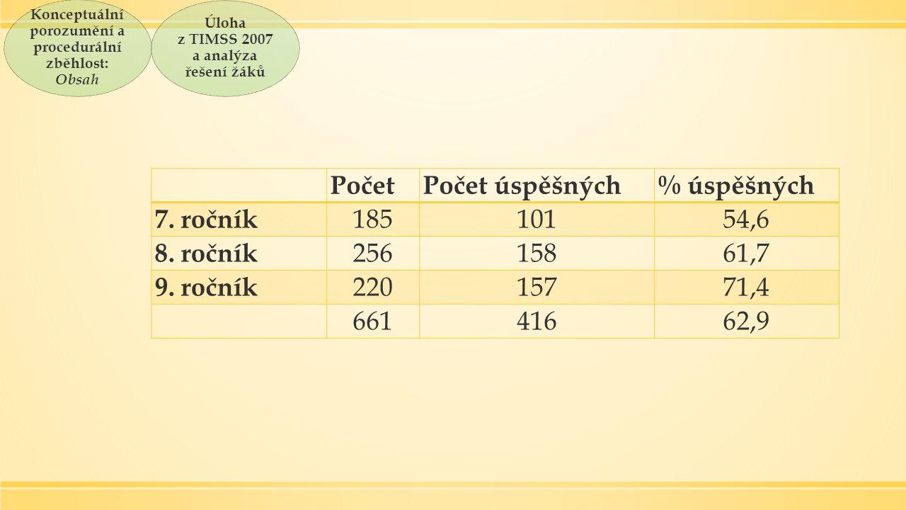PočetPočet úspěšných% úspěšných 7. ročník 18510154,6 8.