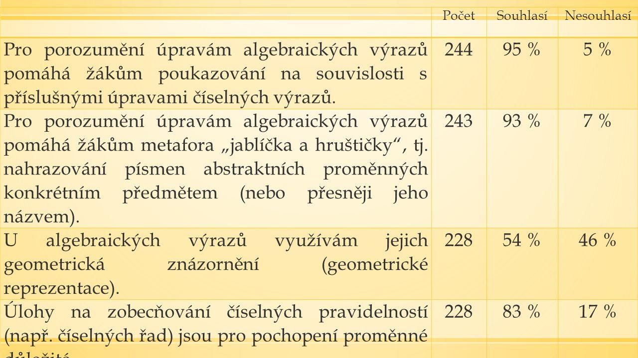 PočetSouhlasíNesouhlasí Pro porozumění úpravám algebraických výrazů pomáhá žákům poukazování na souvislosti s příslušnými úpravami číselných výrazů.