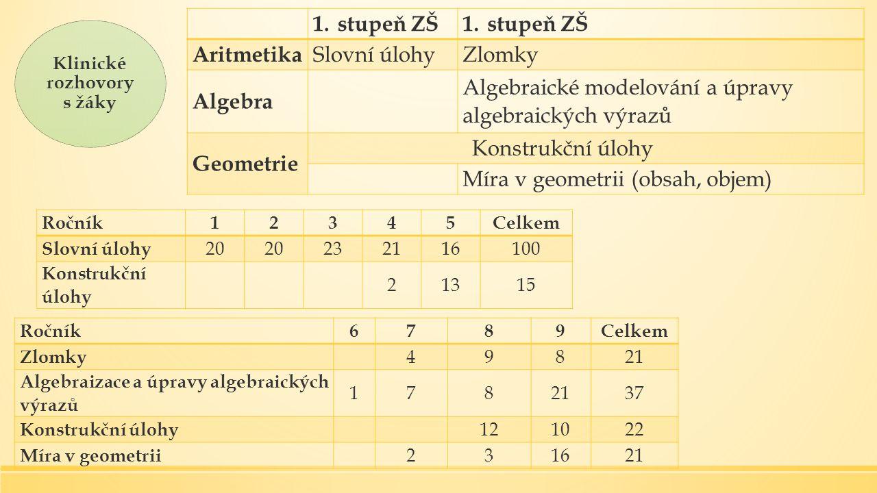 Klinické rozhovory s žáky 1.stupeň ZŠ Aritmetika Slovní úlohyZlomky Algebra Algebraické modelování a úpravy algebraických výrazů Geometrie Konstrukční úlohy Míra v geometrii (obsah, objem) Ročník12345Celkem Slovní úlohy 20 232116100 Konstrukční úlohy 21315 Ročník6789Celkem Zlomky 49821 Algebraizace a úpravy algebraických výrazů 1782137 Konstrukční úlohy 121022 Míra v geometrii 231621