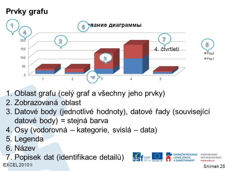 Prvky grafu 1.Oblast grafu (celý graf a všechny jeho prvky) 2.Zobrazovaná oblast 3.Datové body (jednotlivé hodnoty), datové řady (související datové b