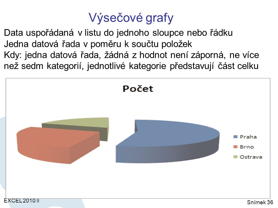 Výsečové grafy EXCEL 2010 II Snímek 36 Data uspořádaná v listu do jednoho sloupce nebo řádku Jedna datová řada v poměru k součtu položek Kdy: jedna datová řada, žádná z hodnot není záporná, ne více než sedm kategorií, jednotlivé kategorie představují část celku