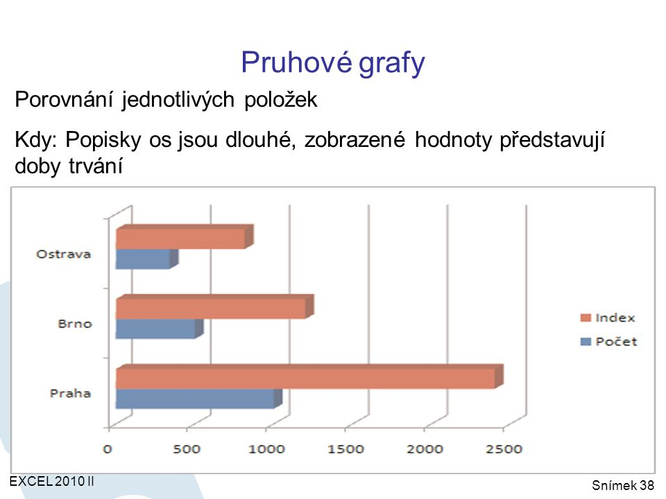 Pruhové grafy EXCEL 2010 II Snímek 38 Porovnání jednotlivých položek Kdy: Popisky os jsou dlouhé, zobrazené hodnoty představují doby trvání