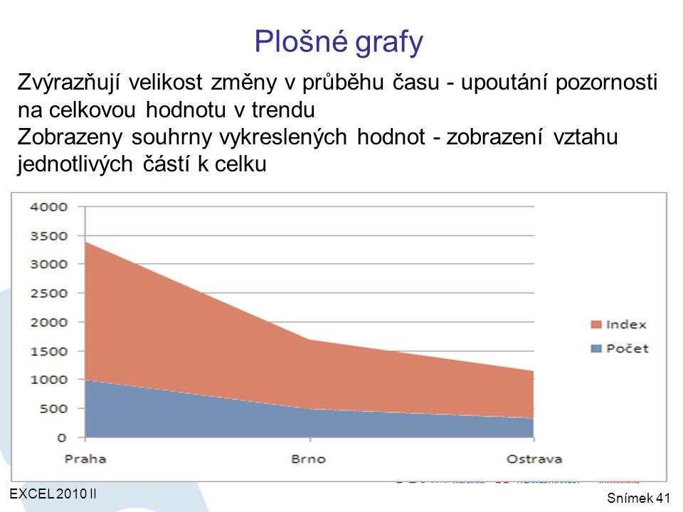 Plošné grafy EXCEL 2010 II Snímek 41 Zvýrazňují velikost změny v průběhu času - upoutání pozornosti na celkovou hodnotu v trendu Zobrazeny souhrny vykreslených hodnot - zobrazení vztahu jednotlivých částí k celku