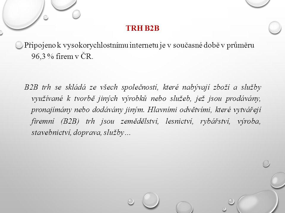 TRH B2B Připojeno k vysokorychlostnímu internetu je v současné době v průměru 96,3 % firem v ČR.