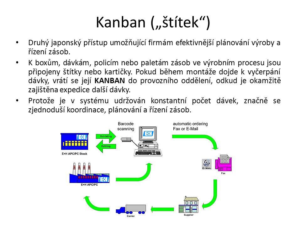 """Kanban (""""štítek"""") Druhý japonský přístup umožňující firmám efektivnější plánování výroby a řízení zásob. K boxům, dávkám, policím nebo paletám zásob v"""