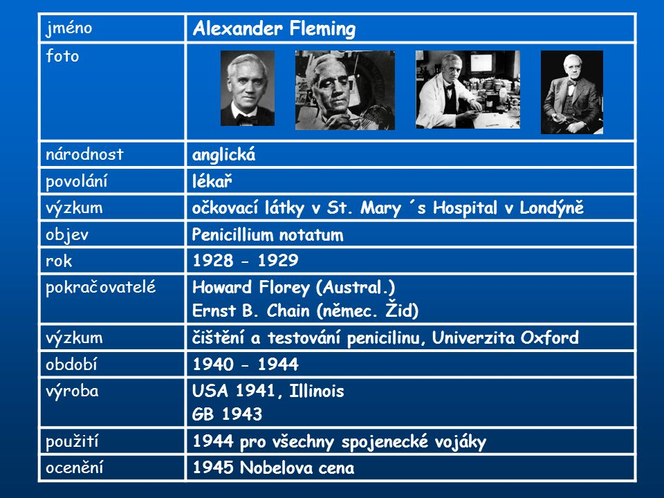 jméno Alexander Fleming foto národnostanglická povolánílékař výzkumočkovací látky v St. Mary ´s Hospital v Londýně objevPenicillium notatum rok1928 -