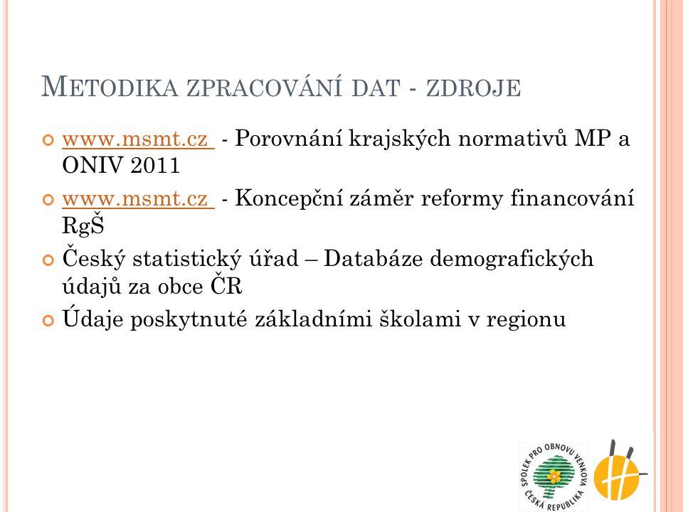 M ETODIKA ZPRACOVÁNÍ DAT - ZDROJE www.msmt.cz www.msmt.cz - Porovnání krajských normativů MP a ONIV 2011 www.msmt.cz www.msmt.cz - Koncepční záměr ref