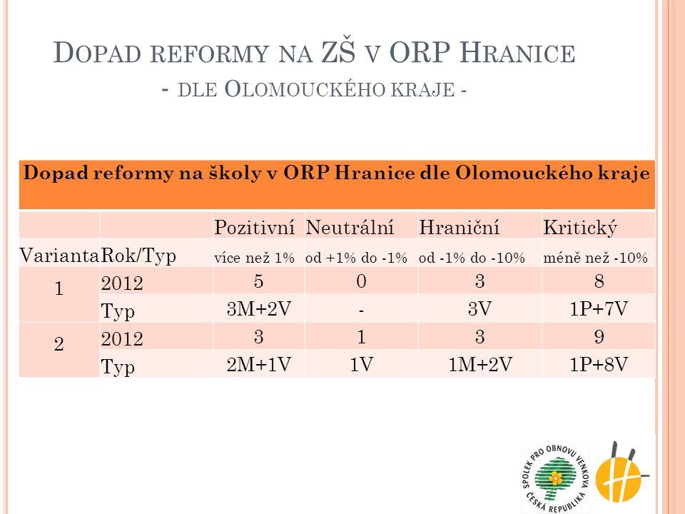 D OPAD REFORMY NA ZŠ V ORP H RANICE - DLE O LOMOUCKÉHO KRAJE - Dopad reformy na školy v ORP Hranice dle Olomouckého kraje PozitivníNeutrálníHraničníKr