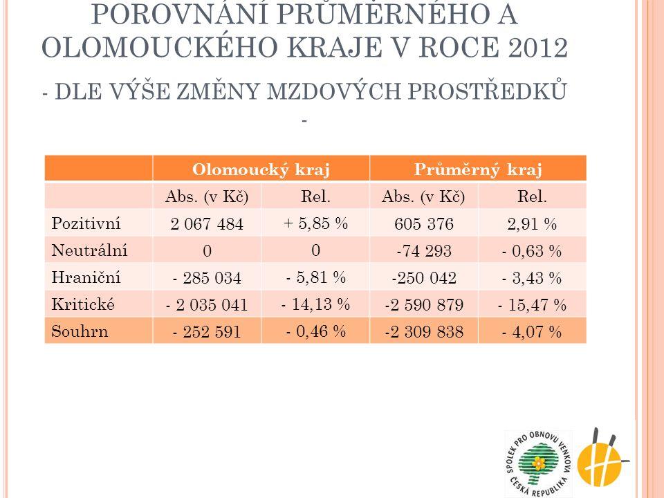 POROVNÁNÍ PRŮMĚRNÉHO A OLOMOUCKÉHO KRAJE V ROCE 2012 - DLE VÝŠE ZMĚNY MZDOVÝCH PROSTŘEDKŮ - Olomoucký krajPrůměrný kraj Abs. (v Kč)Rel.Abs. (v Kč)Rel.