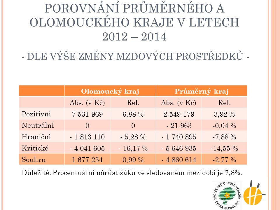 POROVNÁNÍ PRŮMĚRNÉHO A OLOMOUCKÉHO KRAJE V LETECH 2012 – 2014 - DLE VÝŠE ZMĚNY MZDOVÝCH PROSTŘEDKŮ - Olomoucký krajPrůměrný kraj Abs. (v Kč)Rel.Abs. (