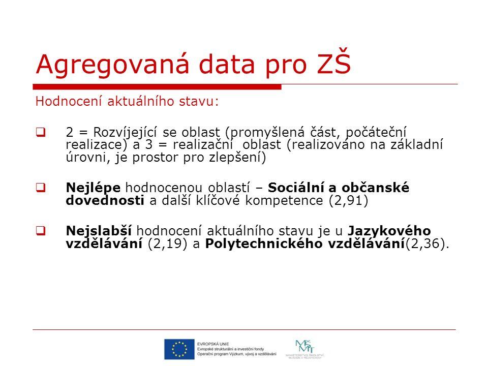 Hodnocení aktuálního stavu:  2 = Rozvíjející se oblast (promyšlená část, počáteční realizace) a 3 = realizační oblast (realizováno na základní úrovni, je prostor pro zlepšení)  Nejlépe hodnocenou oblastí – Sociální a občanské dovednosti a další klíčové kompetence (2,91)  Nejslabší hodnocení aktuálního stavu je u Jazykového vzdělávání (2,19) a Polytechnického vzdělávání(2,36).
