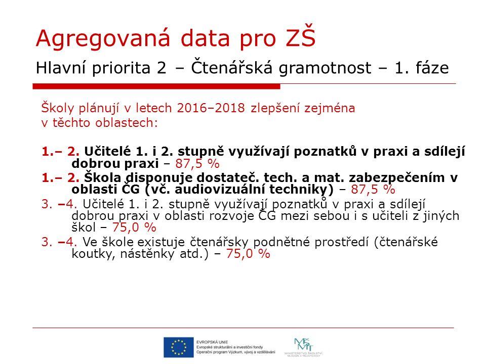 Agregovaná data pro ZŠ Hlavní priorita 2 – Čtenářská gramotnost – 1.