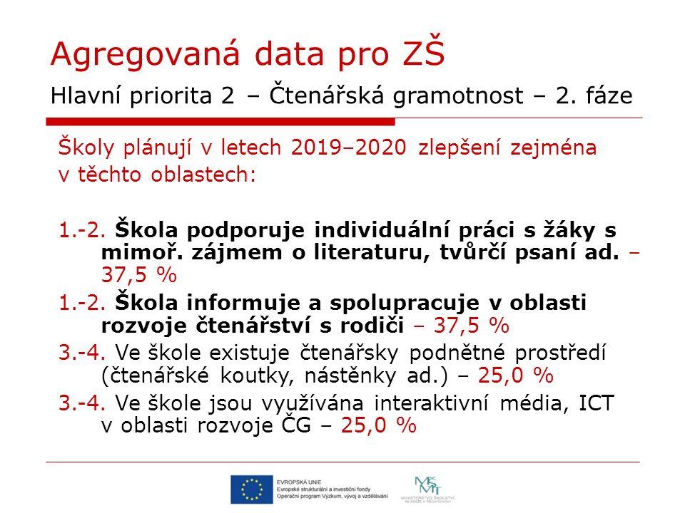 Agregovaná data pro ZŠ Hlavní priorita 2 – Čtenářská gramotnost – 2.