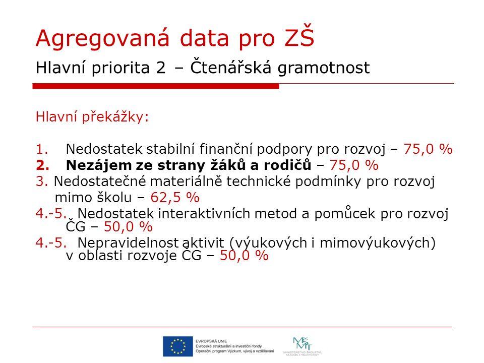 Agregovaná data pro ZŠ Hlavní priorita 2 – Čtenářská gramotnost Hlavní překážky: 1.Nedostatek stabilní finanční podpory pro rozvoj – 75,0 % 2.Nezájem ze strany žáků a rodičů – 75,0 % 3.