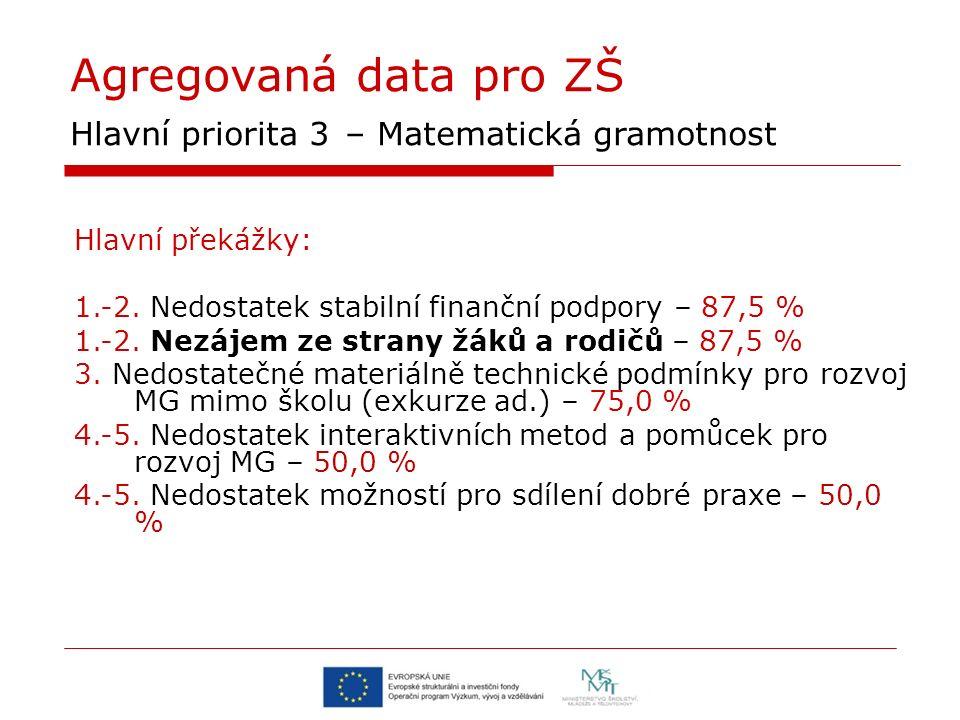 Agregovaná data pro ZŠ Hlavní priorita 3 – Matematická gramotnost Hlavní překážky: 1.-2.