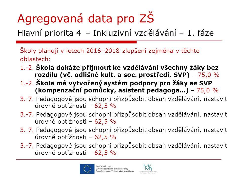 Agregovaná data pro ZŠ Hlavní priorita 4 – Inkluzivní vzdělávání – 1.