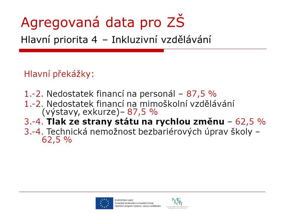 Agregovaná data pro ZŠ Hlavní priorita 4 – Inkluzivní vzdělávání Hlavní překážky: 1.-2.