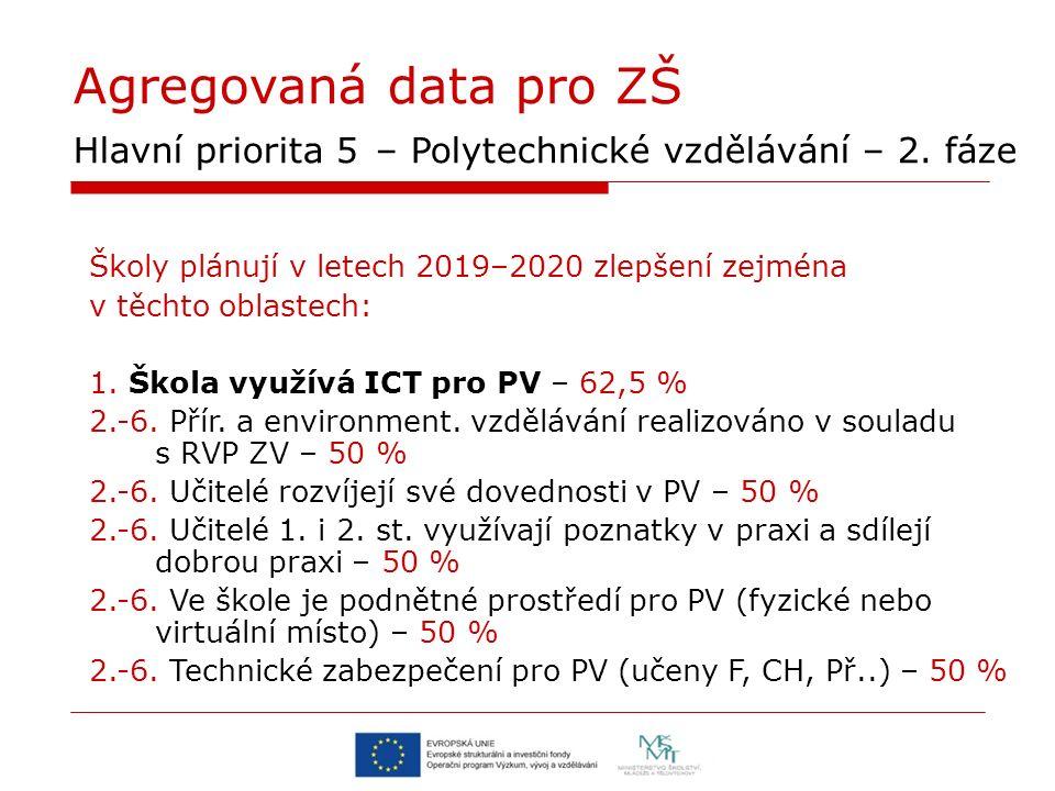 Agregovaná data pro ZŠ Hlavní priorita 5 – Polytechnické vzdělávání – 2.