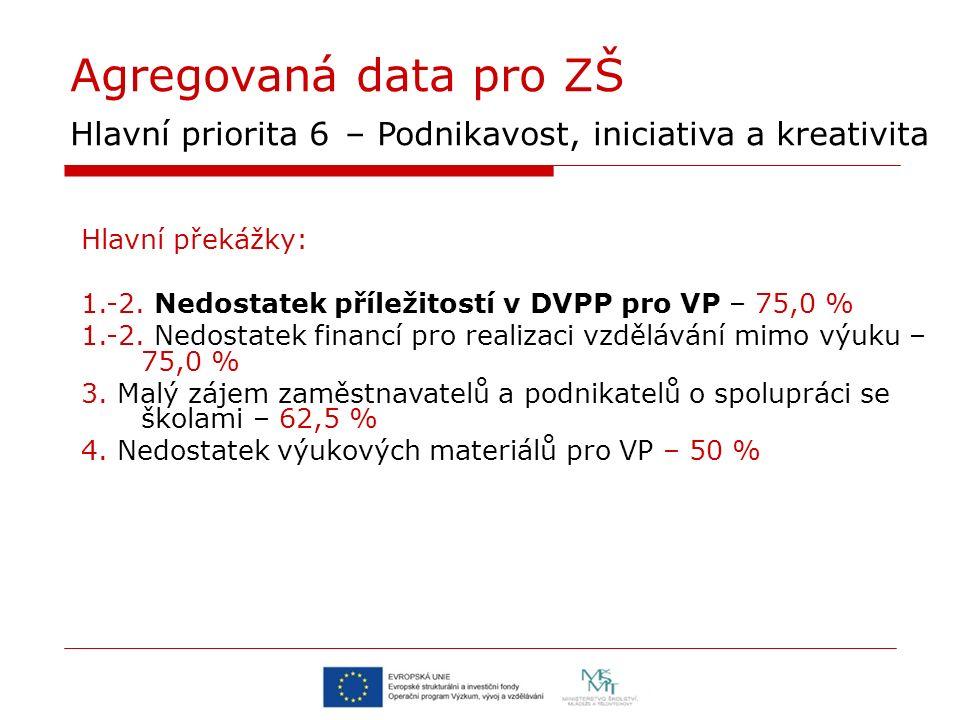Agregovaná data pro ZŠ Hlavní priorita 6 – Podnikavost, iniciativa a kreativita Hlavní překážky: 1.-2.
