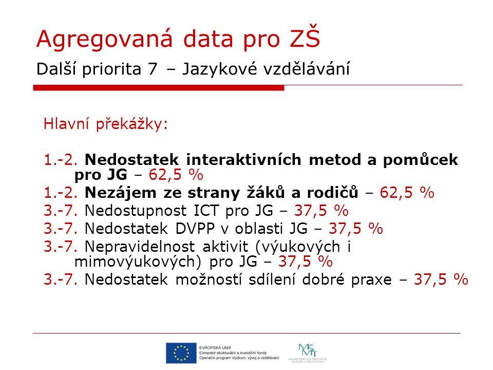 Agregovaná data pro ZŠ Další priorita 7 – Jazykové vzdělávání Hlavní překážky: 1.-2.
