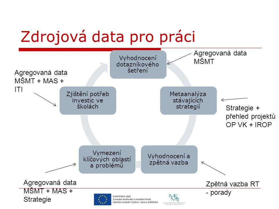 Vyhodnocení dotazníkového šetření Metaanalýza stávajících strategií Vyhodnocení a zpětná vazba Vymezení klíčových oblastí a problémů Zjištění potřeb investic ve školách Agregovaná data MŠMT Strategie + přehled projektů OP VK + IROP Agregovaná data MŠMT + MAS + ITI Agregovaná data MŠMT + MAS + Strategie Zpětná vazba RT - porady Zdrojová data pro práci