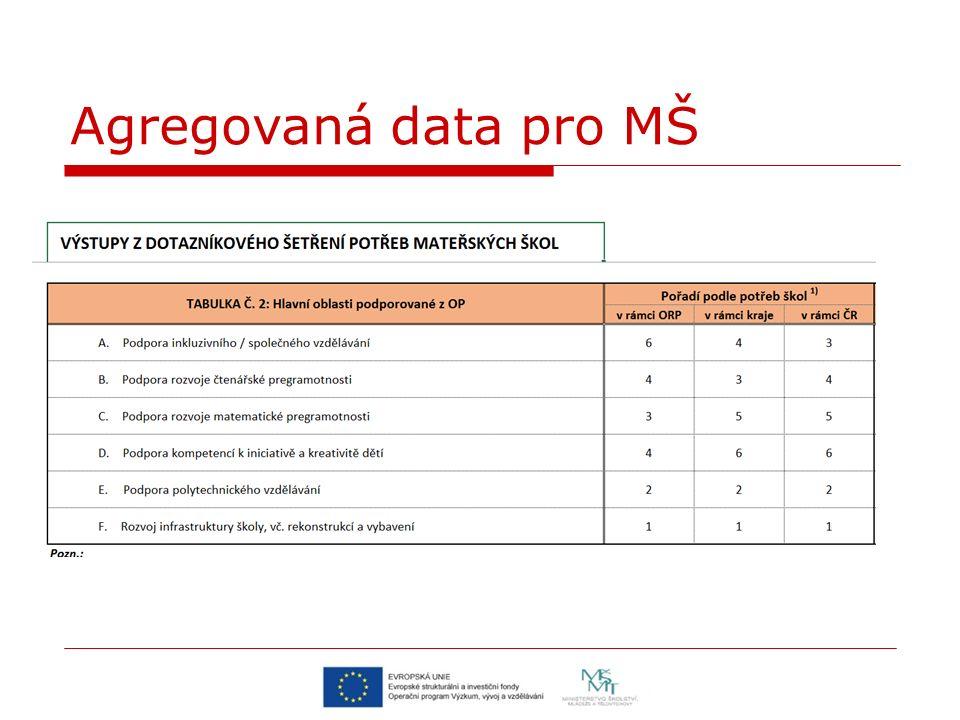 Agregovaná data pro MŠ