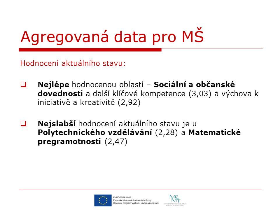 Hodnocení aktuálního stavu:  Nejlépe hodnocenou oblastí – Sociální a občanské dovednosti a další klíčové kompetence (3,03) a výchova k iniciativě a kreativitě (2,92)  Nejslabší hodnocení aktuálního stavu je u Polytechnického vzdělávání (2,28) a Matematické pregramotnosti (2,47)