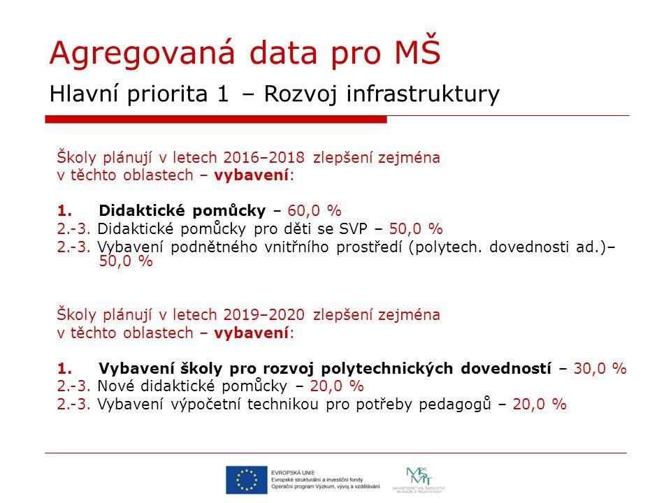 Agregovaná data pro MŠ Hlavní priorita 1 – Rozvoj infrastruktury Školy plánují v letech 2016–2018 zlepšení zejména v těchto oblastech – vybavení: 1.Didaktické pomůcky – 60,0 % 2.-3.
