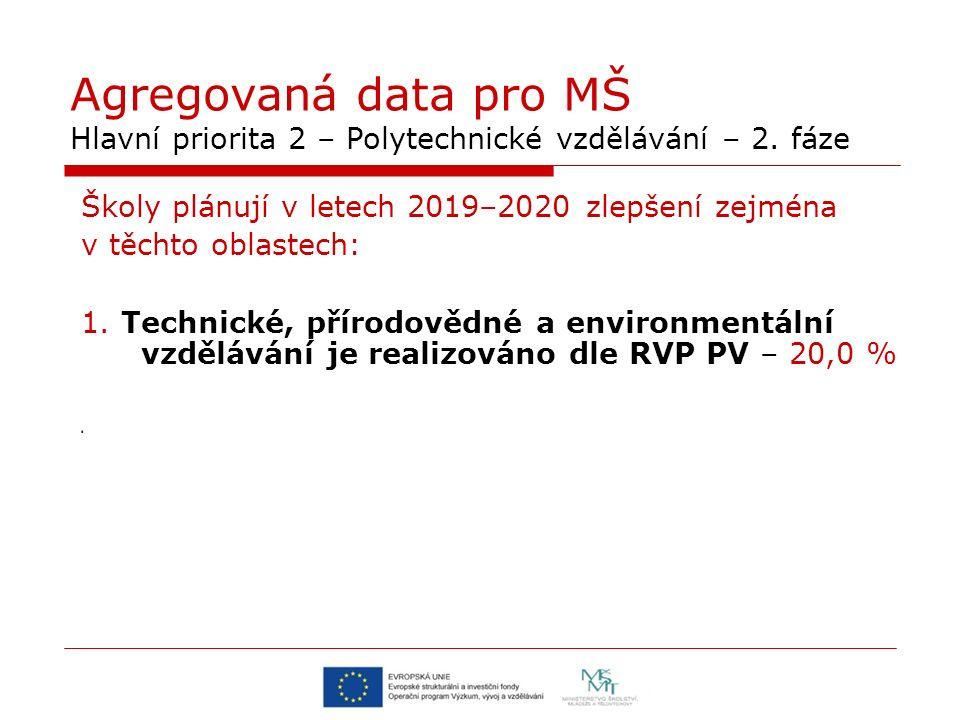 Agregovaná data pro MŠ Hlavní priorita 2 – Polytechnické vzdělávání – 2.